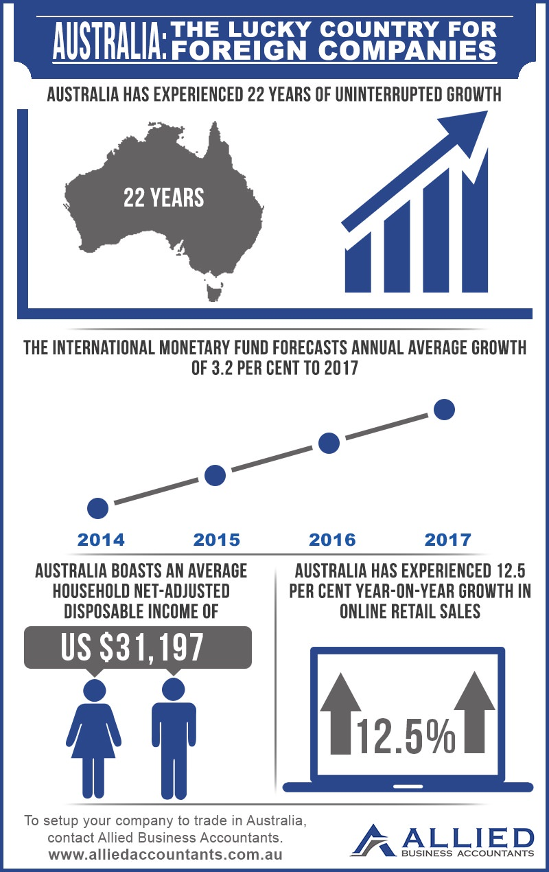 Australia: The Lucky Country for Foreign Companies